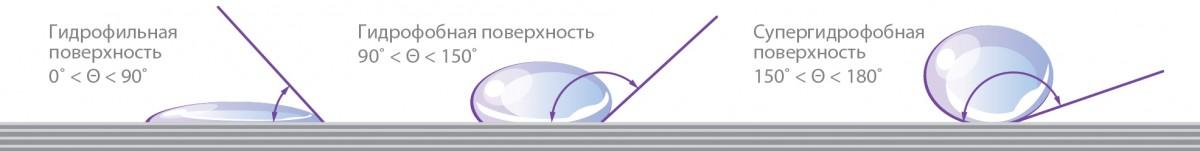 chto-takoe-gidrofobnost-materila